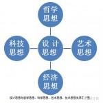 中国设计思想史简论